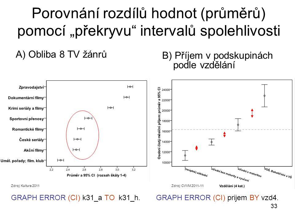 """Porovnání rozdílů hodnot (průměrů) pomocí """"překryvu intervalů spolehlivosti"""
