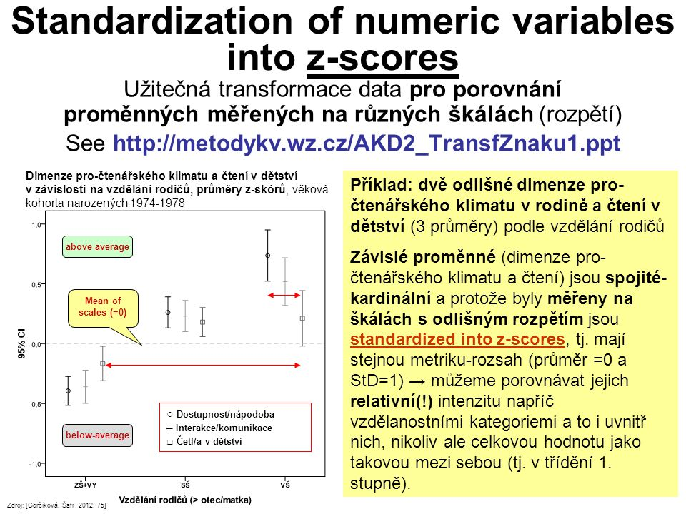 Standardization of numeric variables into z-scores