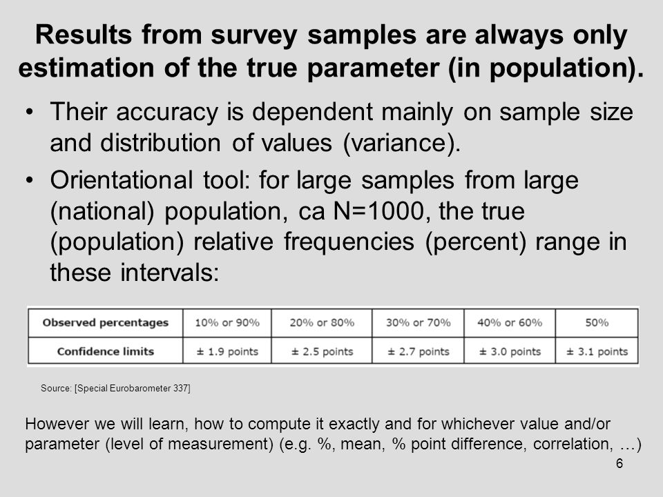 Results from survey samples are always only estimation of the true parameter (in population).
