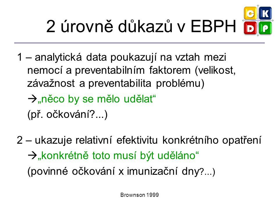 2 úrovně důkazů v EBPH 1 – analytická data poukazují na vztah mezi nemocí a preventabilním faktorem (velikost, závažnost a preventabilita problému)