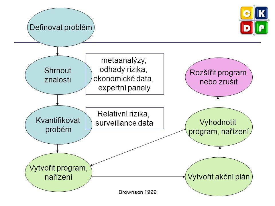 Definovat problém metaanalýzy, odhady rizika, Shrnout Rozšířit program