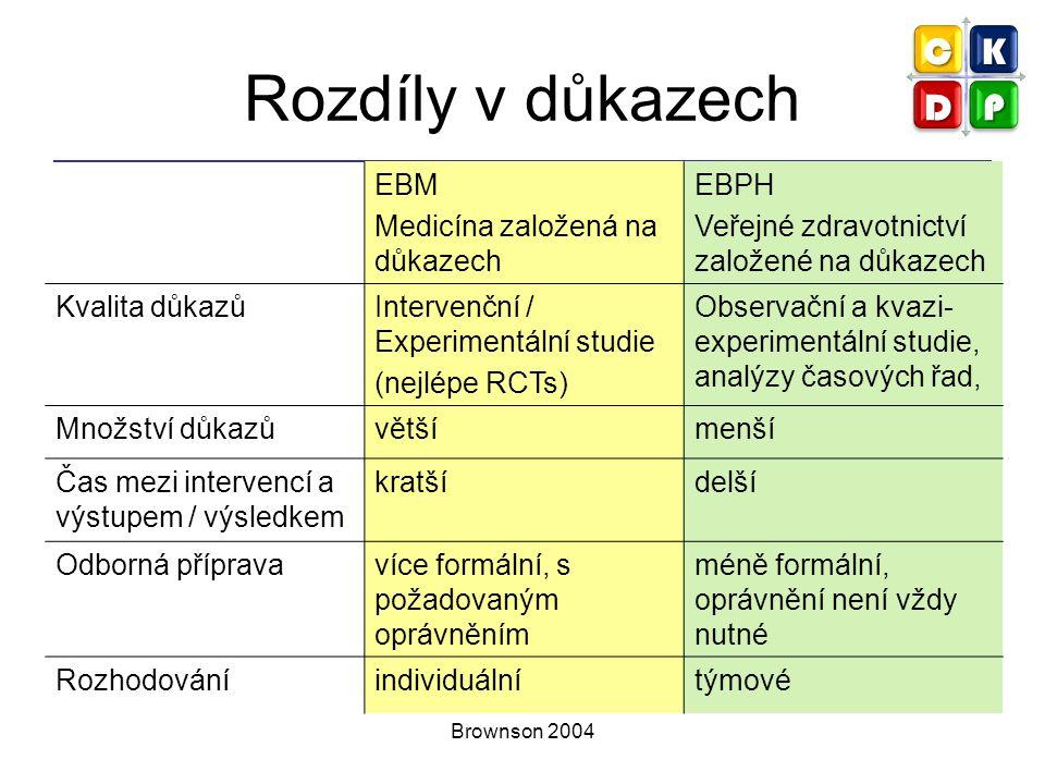Rozdíly v důkazech EBM Medicína založená na důkazech EBPH