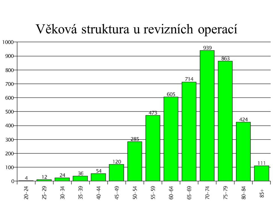 Věková struktura u revizních operací