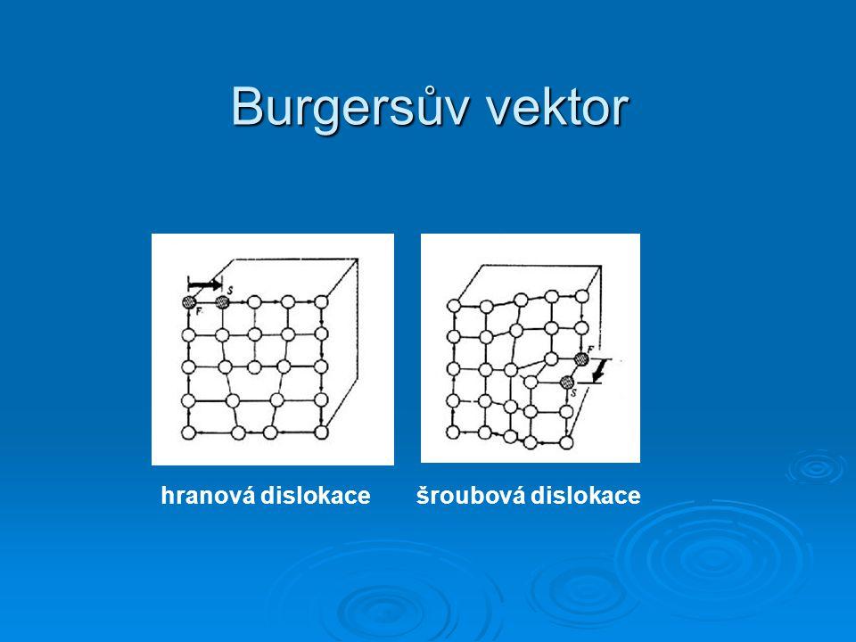 Burgersův vektor hranová dislokace šroubová dislokace