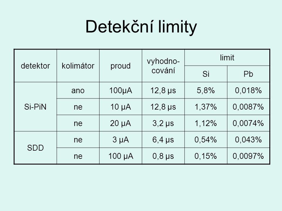 Detekční limity detektor kolimátor proud vyhodno-cování limit Si Pb