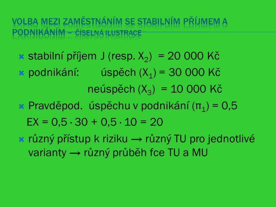 stabilní příjem J (resp. X2) = 20 000 Kč