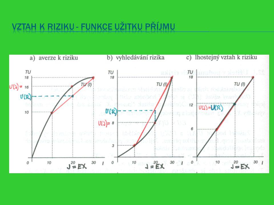 Vztah k riziku - funkce užitku příjmu