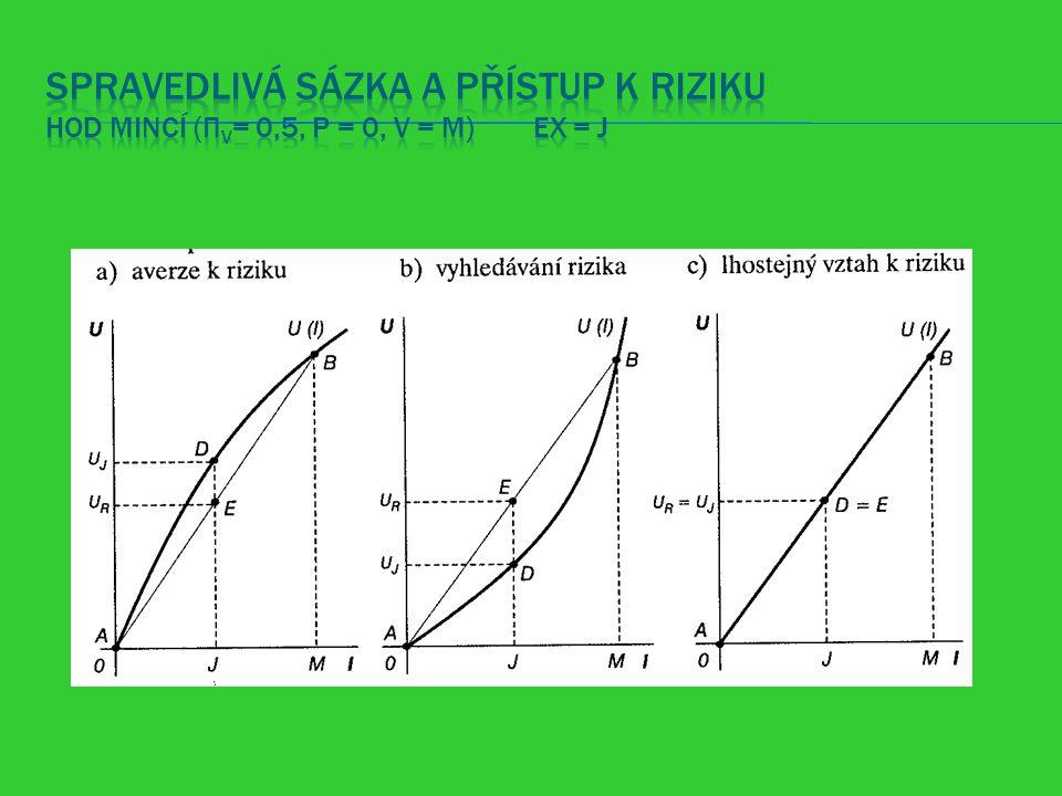 Spravedlivá sázka a přístup k riziku hod mincí (πV= 0,5, P = 0, V = M) EX = J