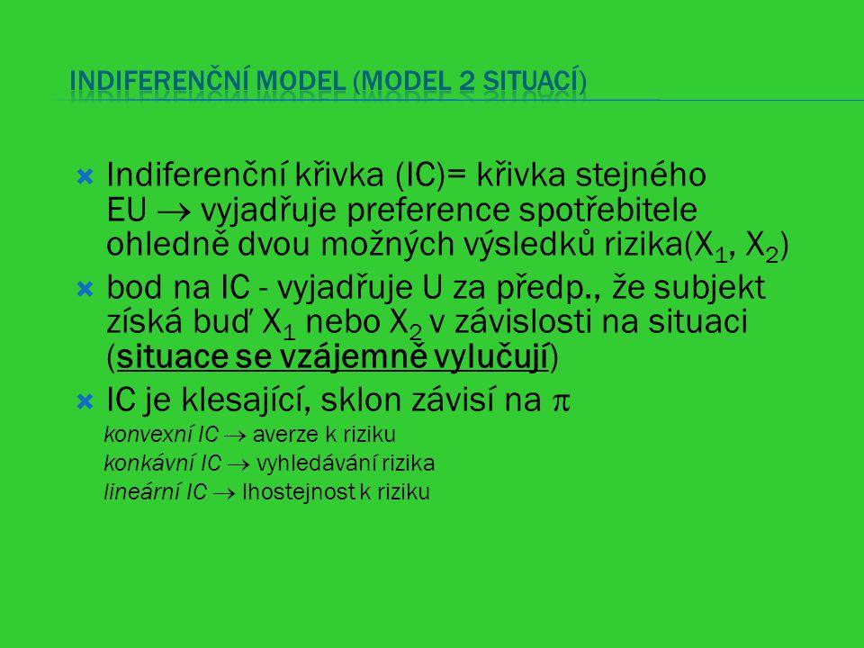Indiferenční model (model 2 situací)