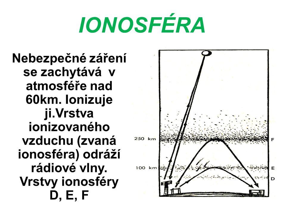 IONOSFÉRA Nebezpečné záření se zachytává v atmosféře nad 60km. Ionizuje ji.Vrstva ionizovaného vzduchu (zvaná ionosféra) odráží rádiové vlny.