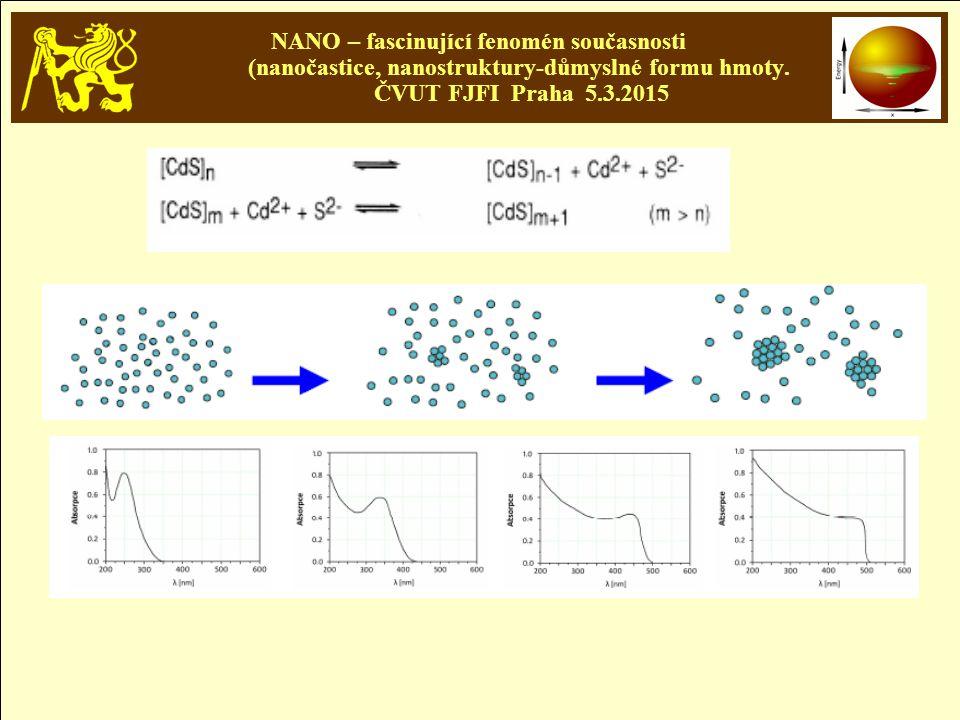 NANO – fascinující fenomén současnosti (nanočastice, nanostruktury-důmyslné formu hmoty. ČVUT FJFI Praha 5.3.2015