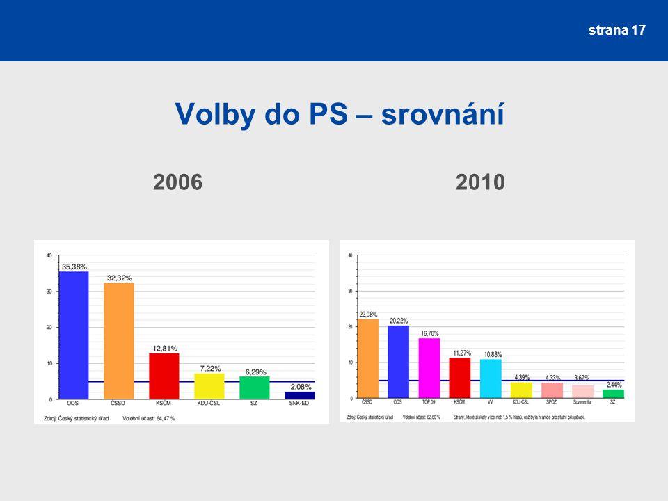 Volby do PS – srovnání 2006 2010