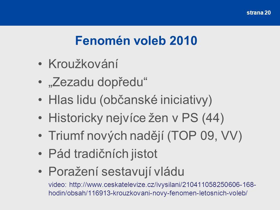 Hlas lidu (občanské iniciativy) Historicky nejvíce žen v PS (44)