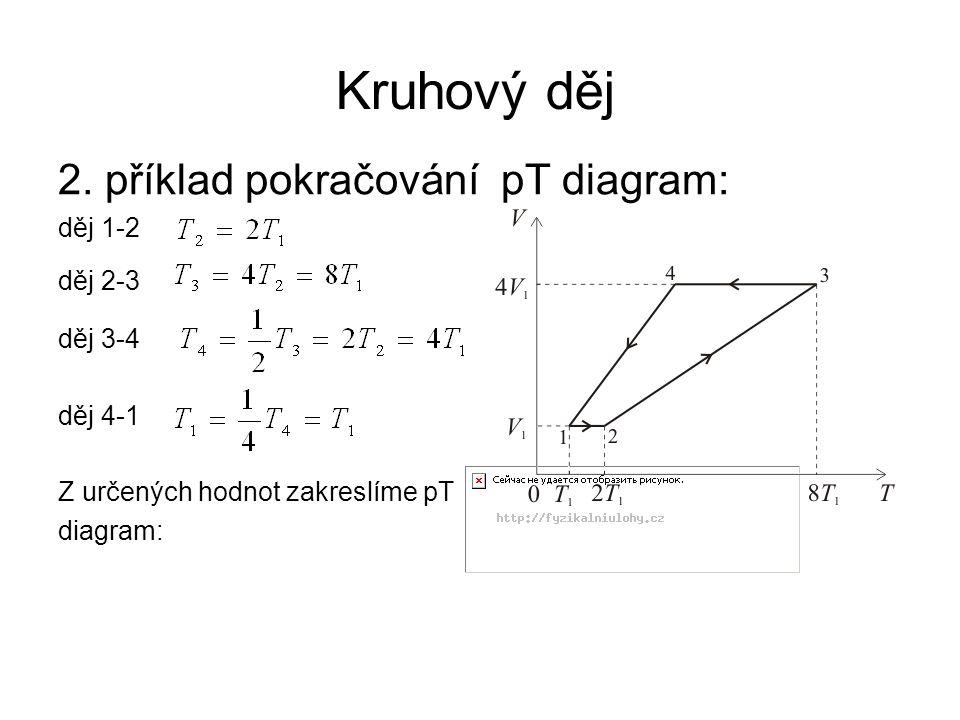 Kruhový děj 2. příklad pokračování pT diagram: děj 1-2 děj 2-3 děj 3-4