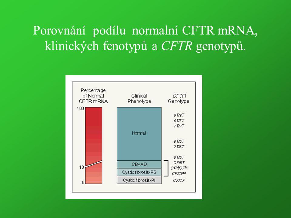 Porovnání podílu normalní CFTR mRNA, klinických fenotypů a CFTR genotypů.