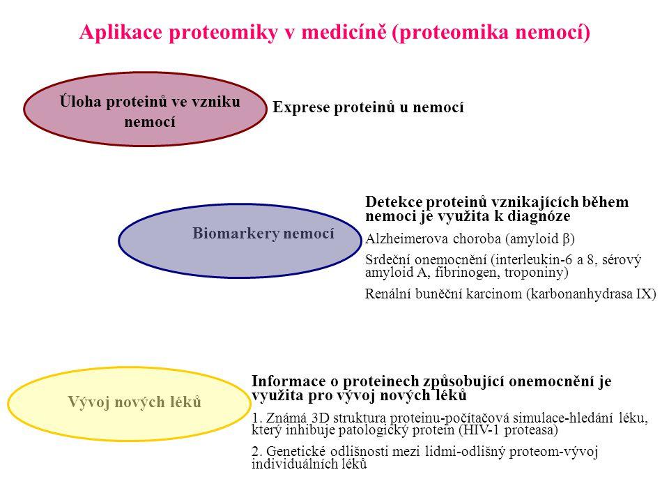 Aplikace proteomiky v medicíně (proteomika nemocí)