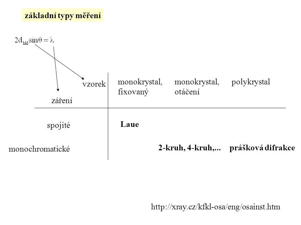 základní typy měření monokrystal, fixovaný. monokrystal, otáčení. polykrystal. vzorek. záření.