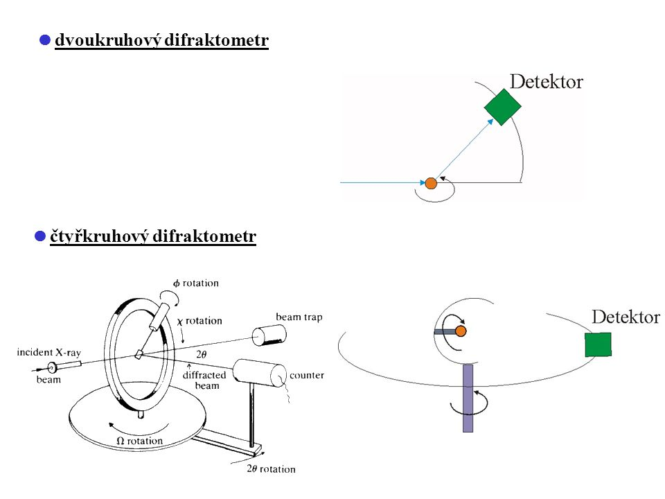 dvoukruhový difraktometr