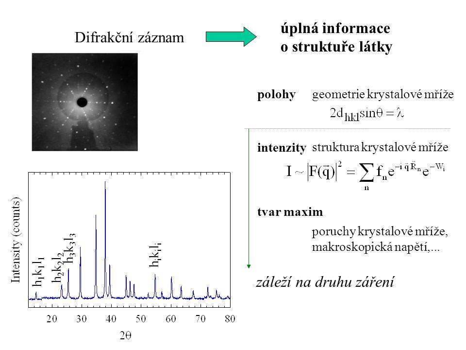 úplná informace o struktuře látky Difrakční záznam