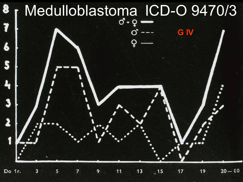 Medulloblastoma ICD-O 9470/3