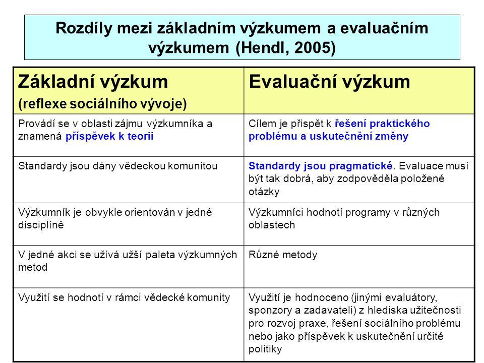 Rozdíly mezi základním výzkumem a evaluačním výzkumem (Hendl, 2005)