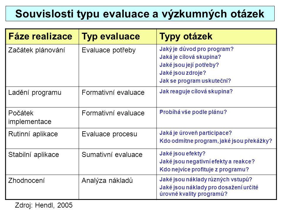 Souvislosti typu evaluace a výzkumných otázek