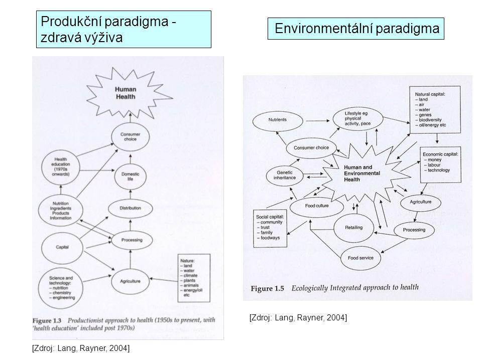 Produkční paradigma - zdravá výživa