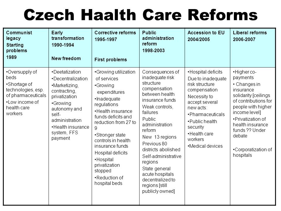 Czech Haalth Care Reforms