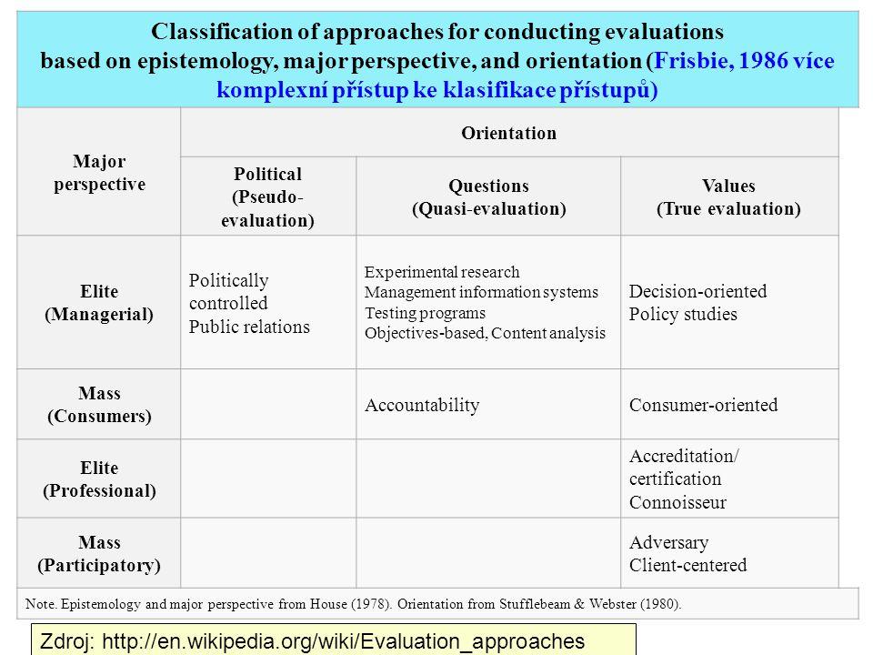 Classification of approaches for conducting evaluations based on epistemology, major perspective, and orientation (Frisbie, 1986 více komplexní přístup ke klasifikace přístupů)