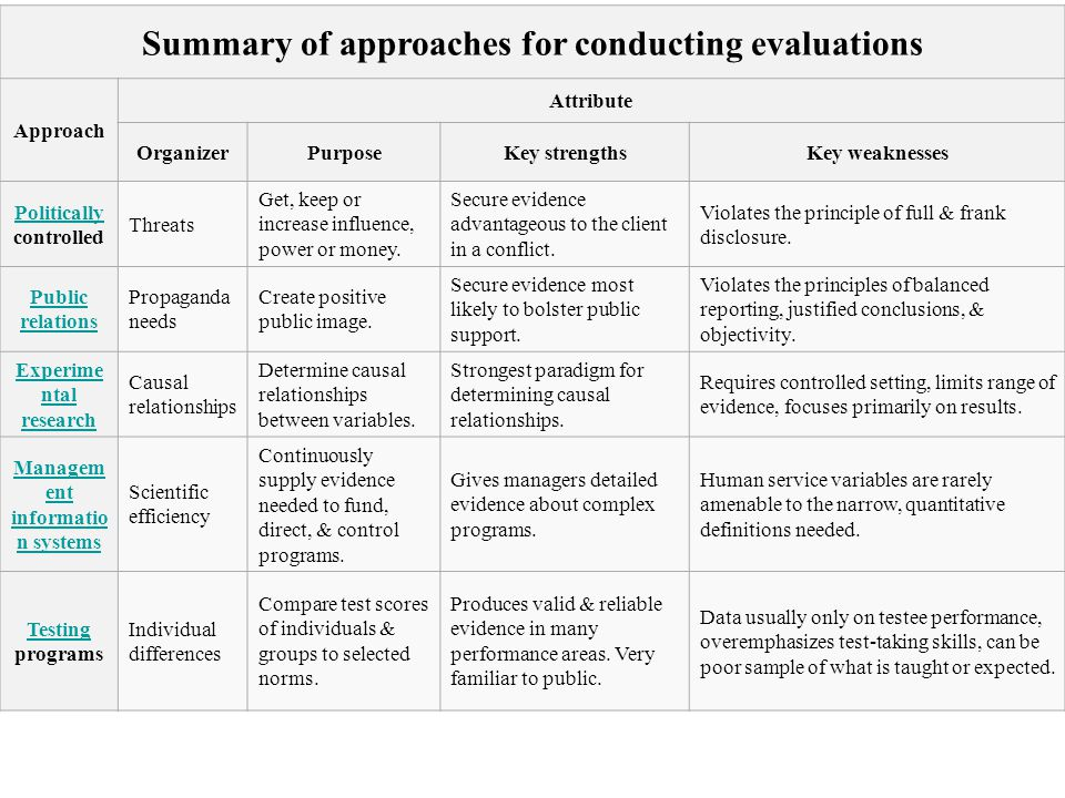 Summary of approaches for conducting evaluations