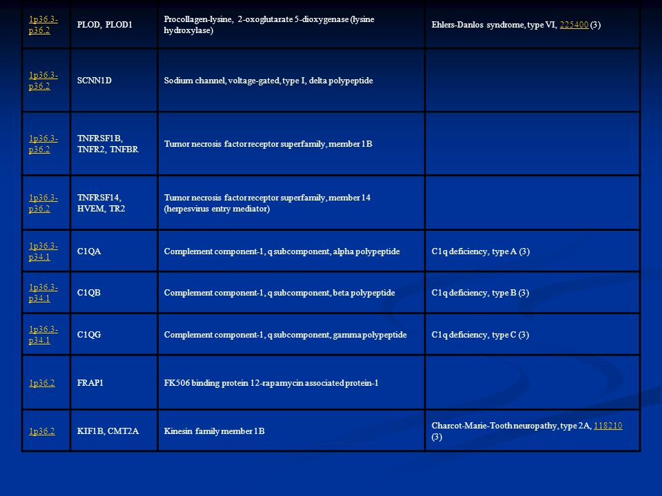 1p36.3-p36.2 PLOD, PLOD1. Procollagen-lysine, 2-oxoglutarate 5-dioxygenase (lysine hydroxylase) Ehlers-Danlos syndrome, type VI, 225400 (3)