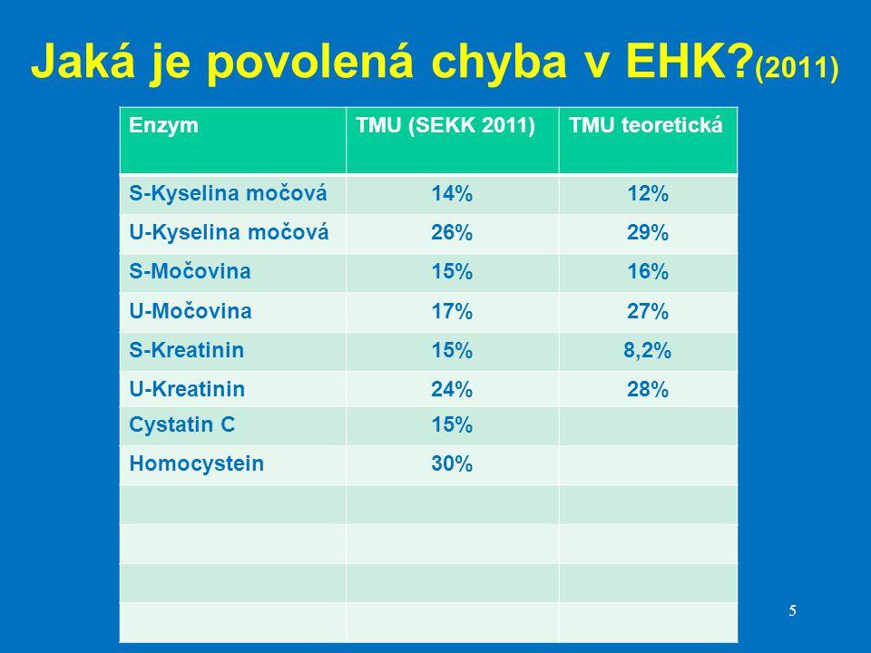 Jaká je povolená chyba v EHK (2011)