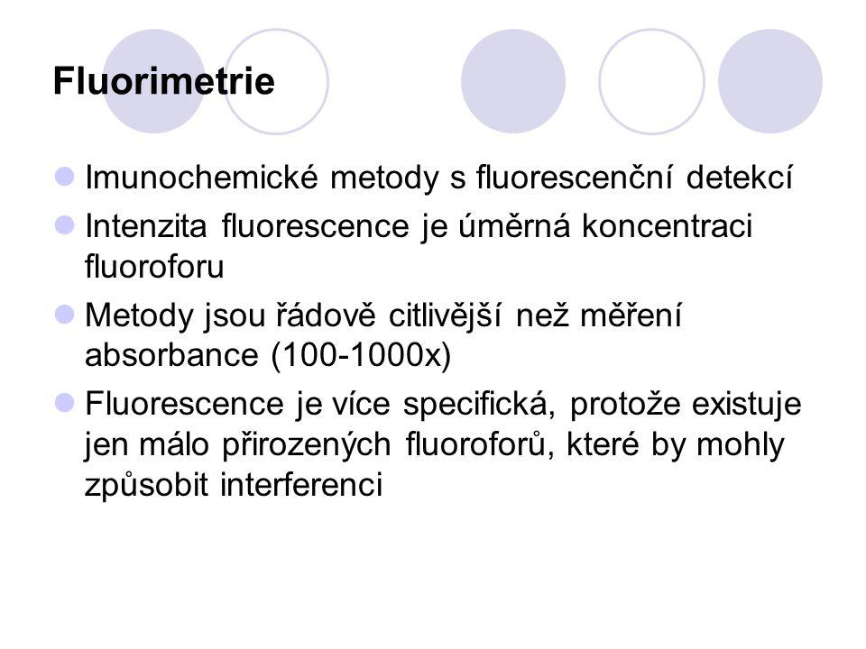 Fluorimetrie Imunochemické metody s fluorescenční detekcí