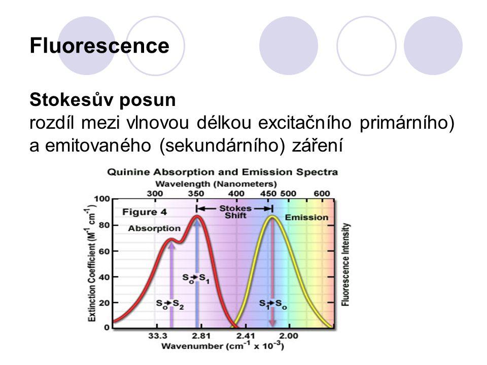Fluorescence Stokesův posun