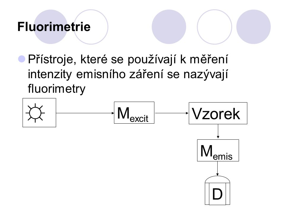 ☼ Mexcit Vzorek Memis D Fluorimetrie