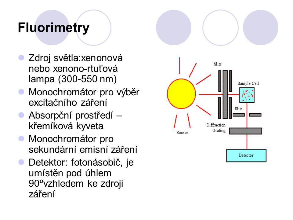 Fluorimetry Zdroj světla:xenonová nebo xenono-rtuťová lampa (300-550 nm) Monochromátor pro výběr excitačního záření.
