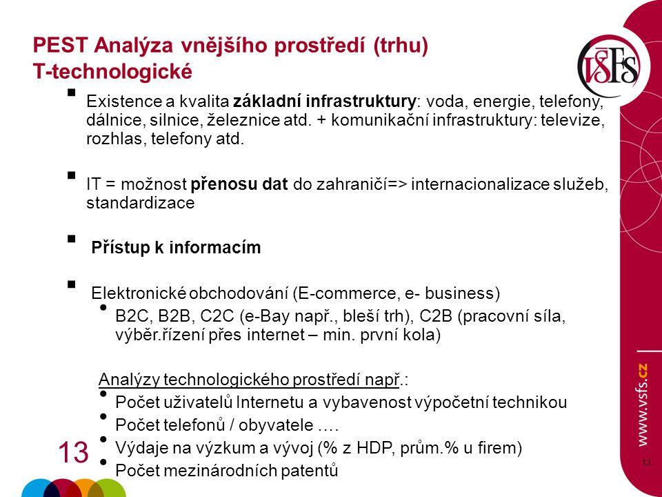 PEST Analýza vnějšího prostředí (trhu) T-technologické