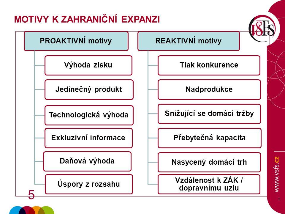 Snižující se domácí tržby Vzdálenost k ZÁK / dopravnímu uzlu
