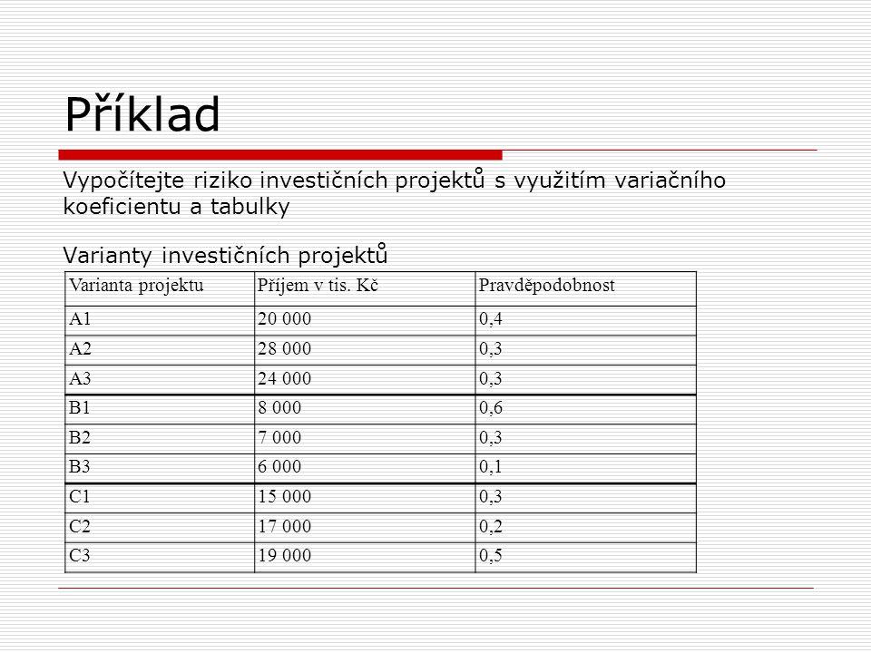 Příklad Vypočítejte riziko investičních projektů s využitím variačního