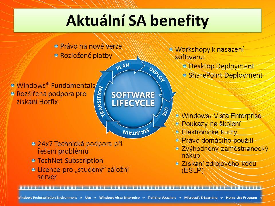 Aktuální SA benefity Právo na nové verze Rozložené platby