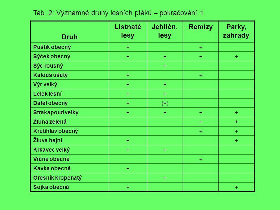 Druh Listnaté lesy Jehličn. lesy Remízy Parky, zahrady