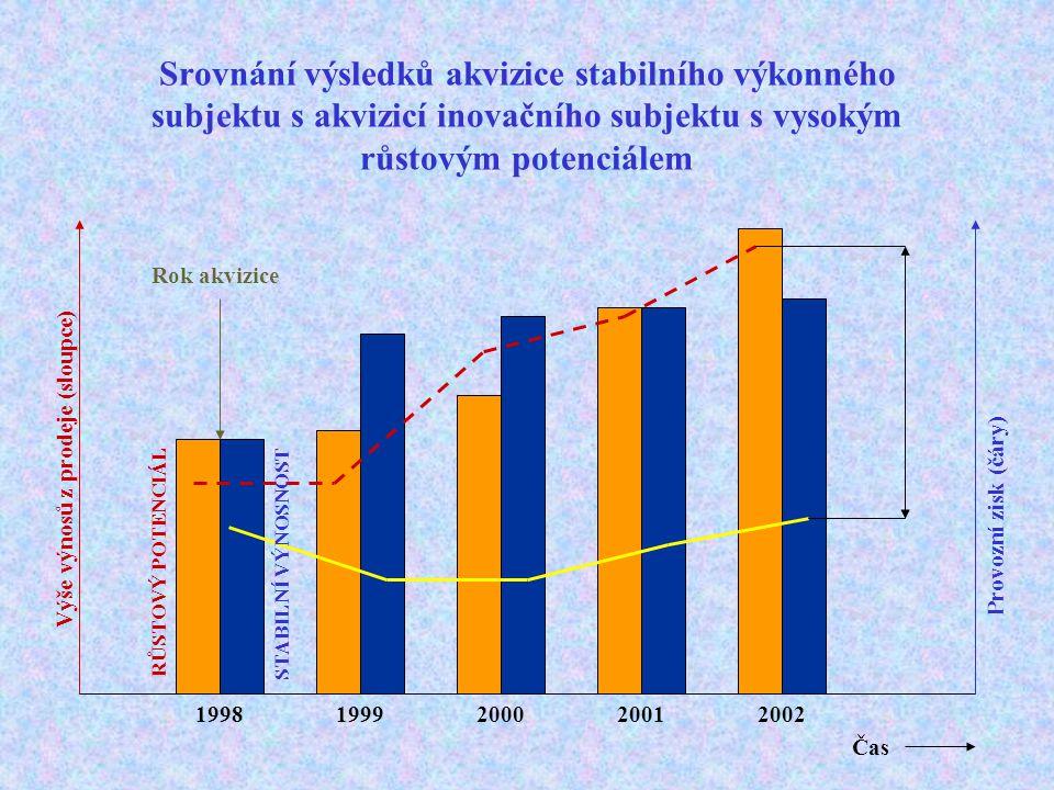 Srovnání výsledků akvizice stabilního výkonného subjektu s akvizicí inovačního subjektu s vysokým růstovým potenciálem