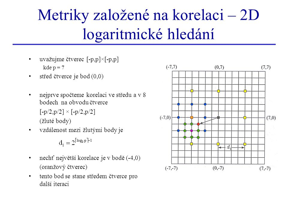 Metriky založené na korelaci – 2D logaritmické hledání
