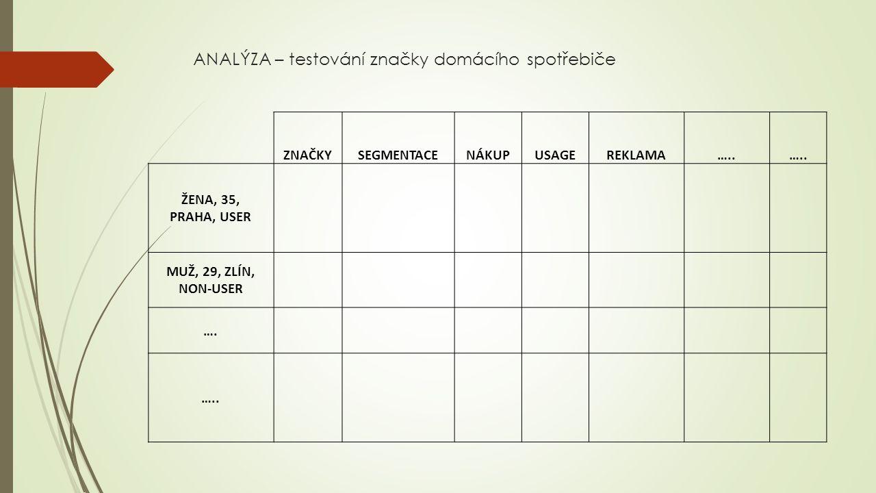 ANALÝZA – testování značky domácího spotřebiče