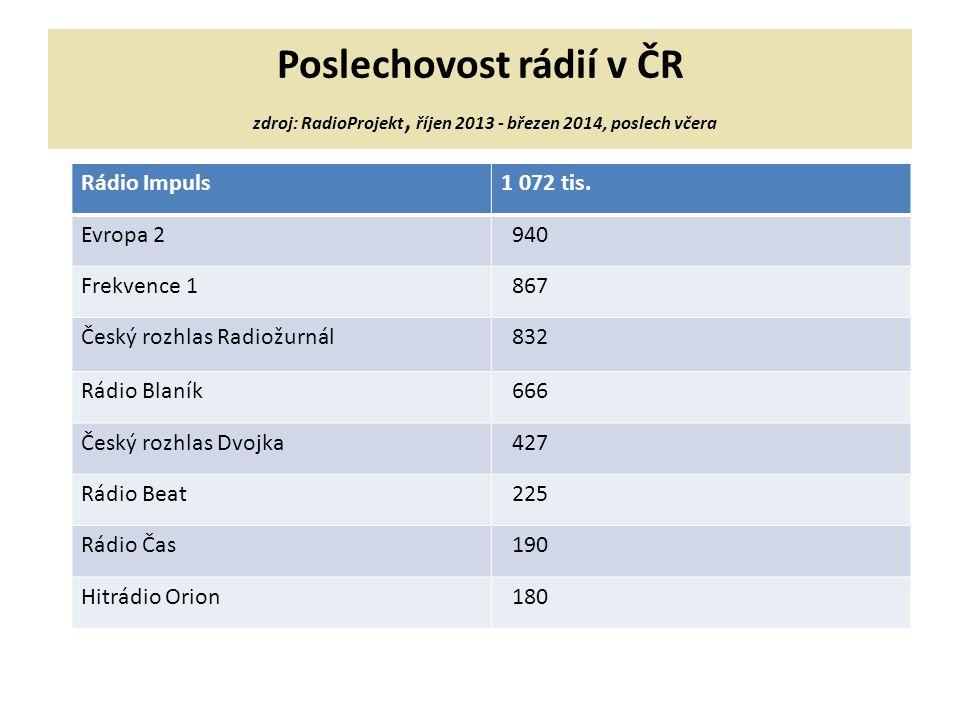 Poslechovost rádií v ČR zdroj: RadioProjekt, říjen 2013 - březen 2014, poslech včera