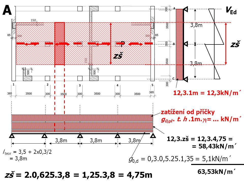 A VEd. 3,8m. P. zš. zš. 3,8m. 12,3.1m = 12,3kN/m´ zatížení od příčky. g0,př. t. h .1m.gf= … kN/m´