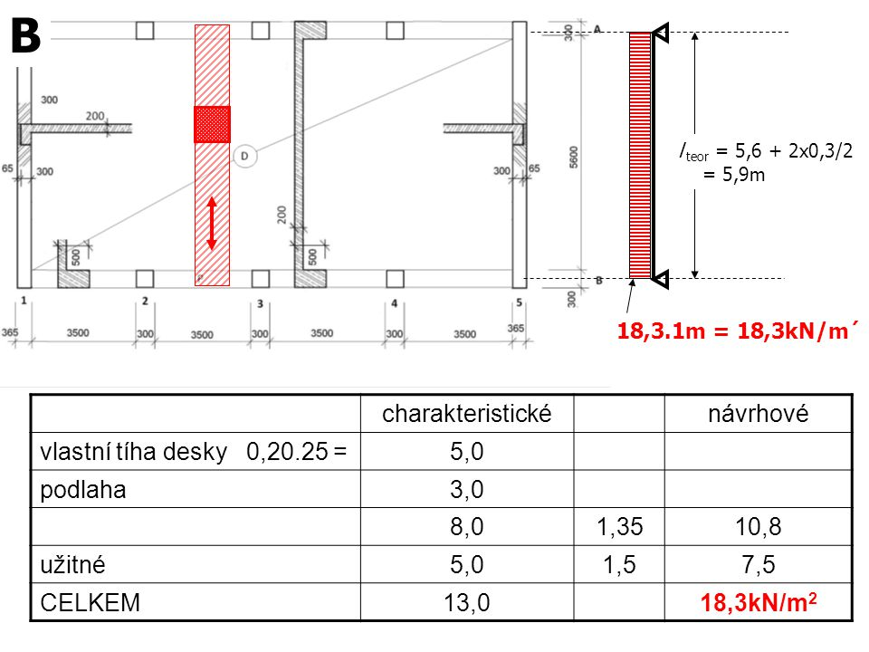 B charakteristické návrhové vlastní tíha desky 0,20.25 = 5,0 podlaha