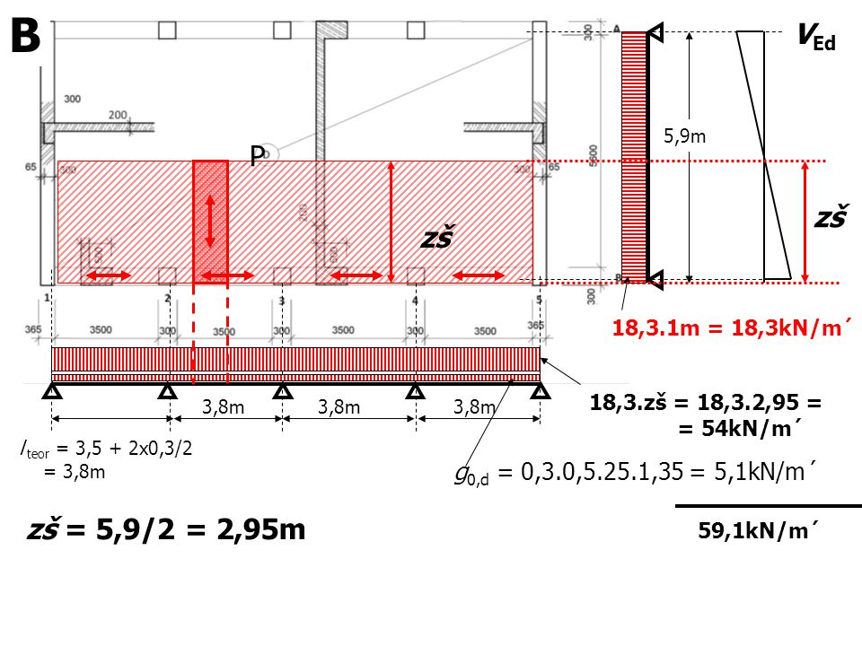 B VEd P zš zš zš = 5,9/2 = 2,95m g0,d = 0,3.0,5.25.1,35 = 5,1kN/m´
