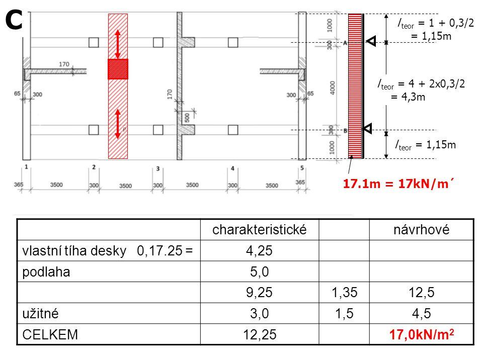C charakteristické návrhové vlastní tíha desky 0,17.25 = 4,25 podlaha