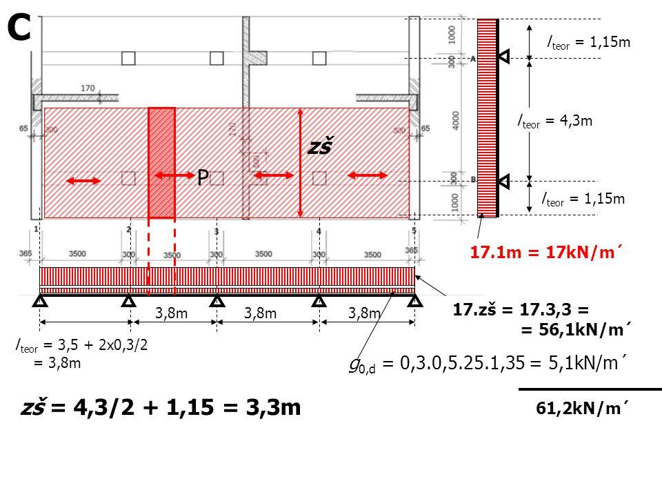 C zš P zš = 4,3/2 + 1,15 = 3,3m g0,d = 0,3.0,5.25.1,35 = 5,1kN/m´